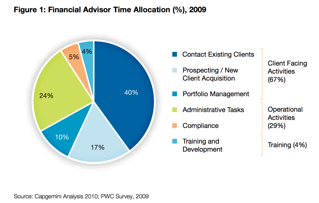 piechart-article-3-time-allocation