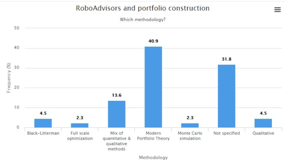 RoboAdvisors and portfolio construction